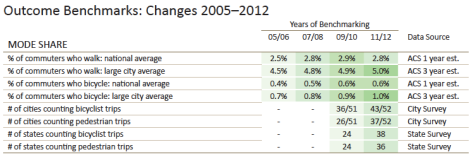 Increase in Bike Usership in 2014