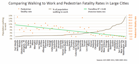 Bike/ Pedestrian Fatalaties